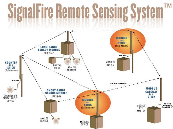 SFRSS-schematic-modbus-in-a-stick