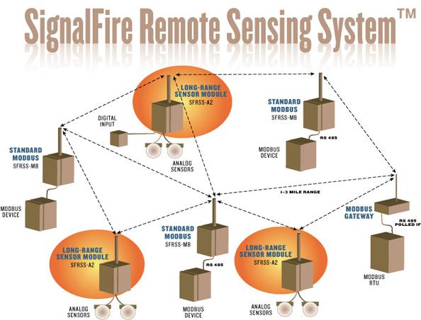 sfrss-schematic-long-range-analog-sensor-a2