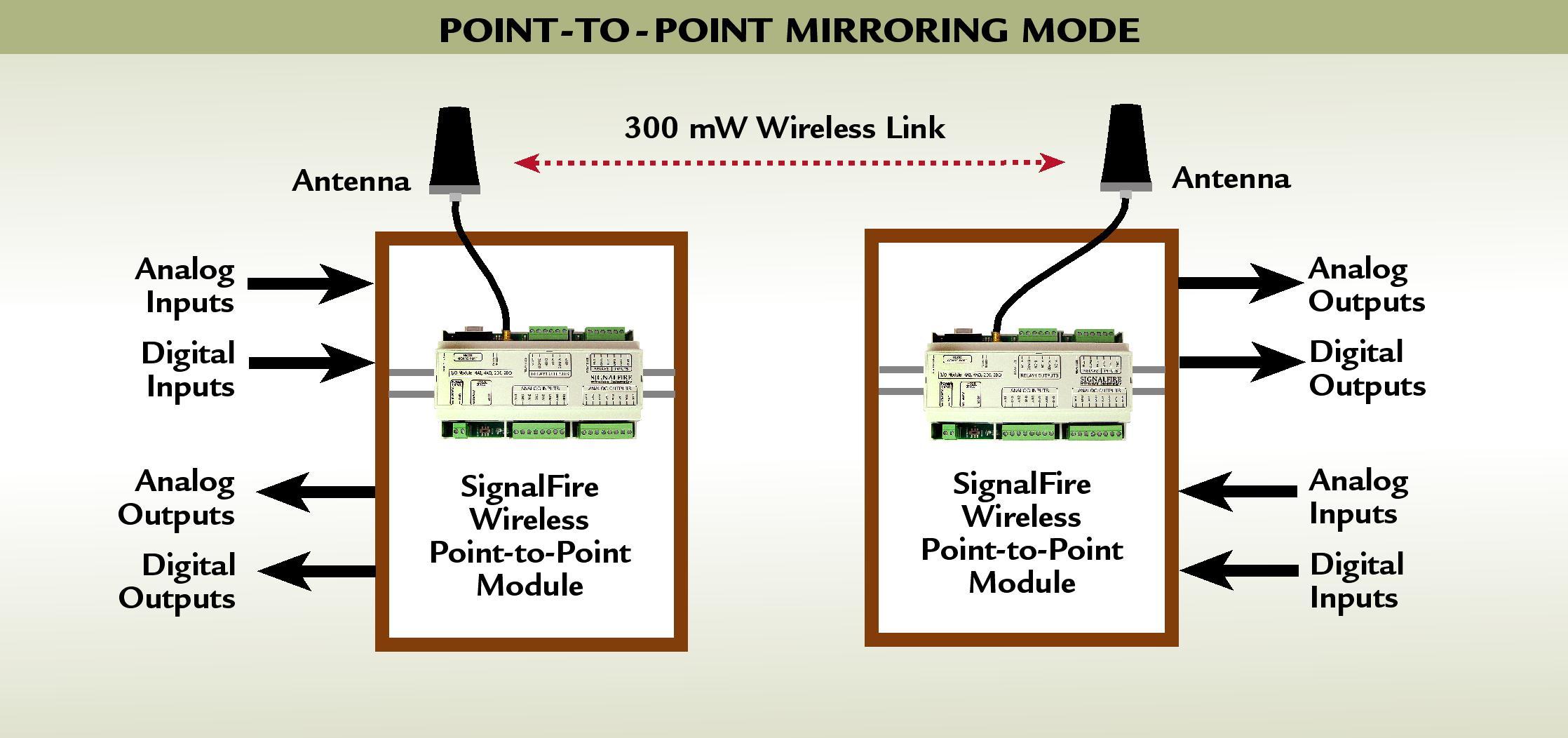 Wireless-IO-System-Diagram