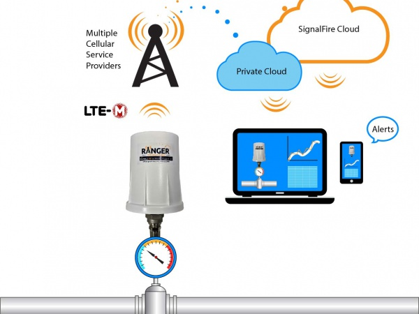 SignalFire's New Pressure Ranger Delivers Pressure Data to Cloud for Remote Monitoring & Control of Assets from Any Web Browser