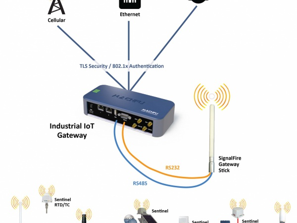 SignalFire Wireless Telemetry & Machfu Introduce an Integrated 900MHz Sensor Network-to-Cloud Solution