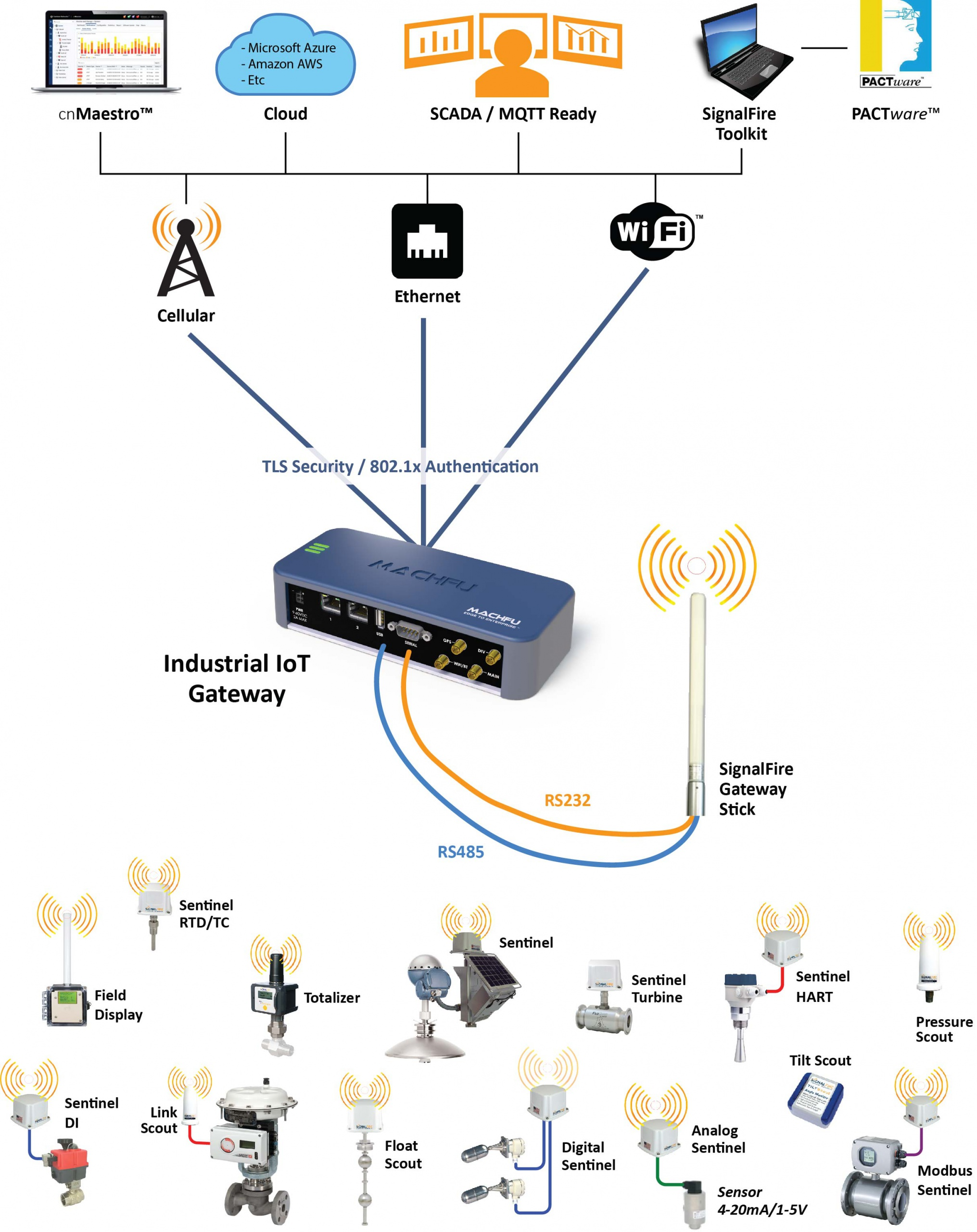 integration of the SignalFire wireless network and the Machfu IIoT Gateway